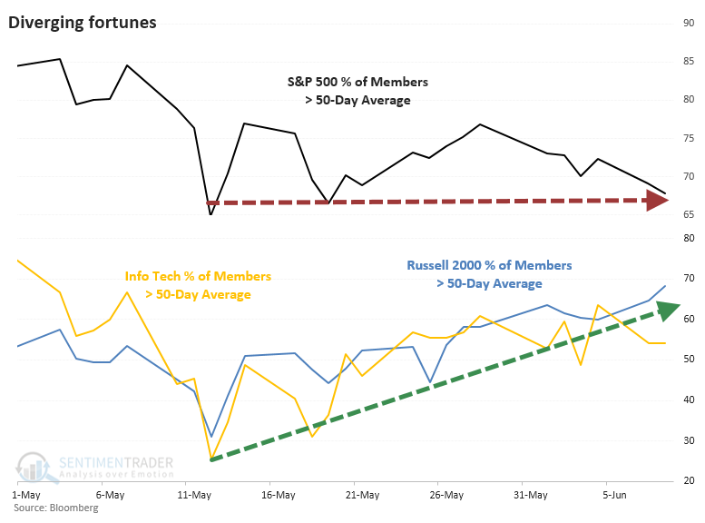 S&P 500 Russell 2000 Nasdaq members above 50 day average