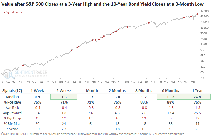 Value after yield divergence