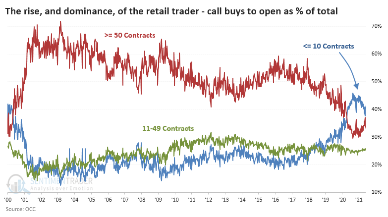 Small retail traders as share of options market