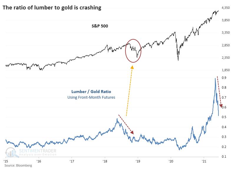 Crash in lumber to gold ratio