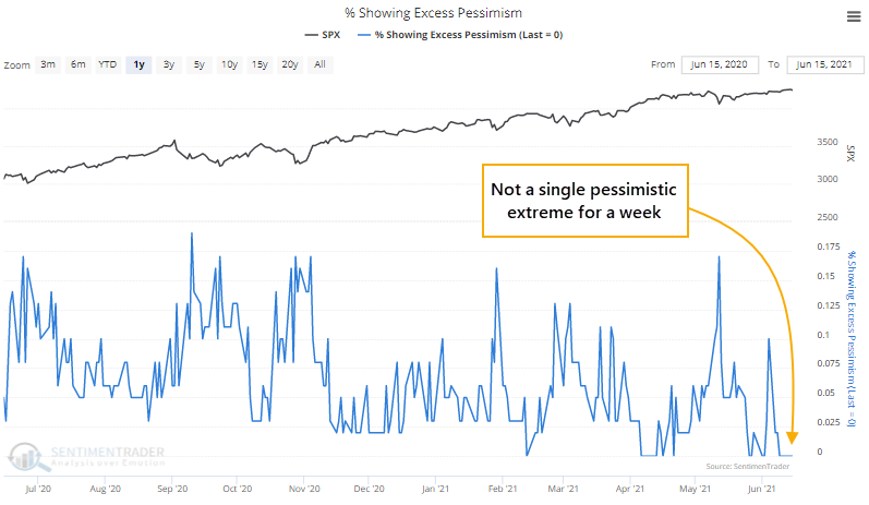 Indicators showing pessimism