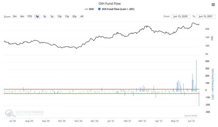 oih oil services fund flow