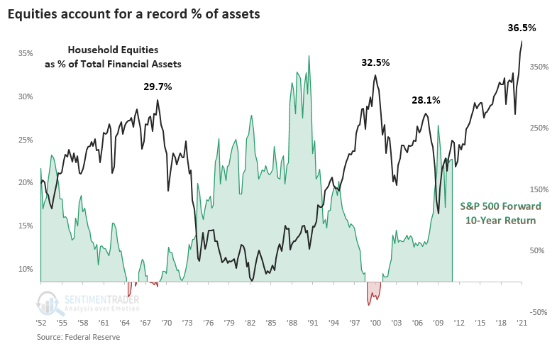 Ratio of household stock allocation to total assets