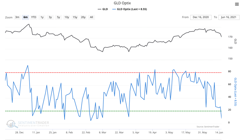 gold gld optimism sentiment