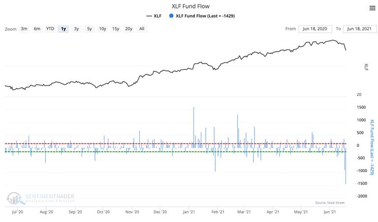 xlf fund flow