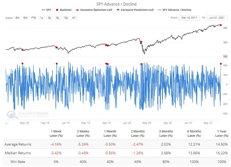S&P 500 advance decline best days