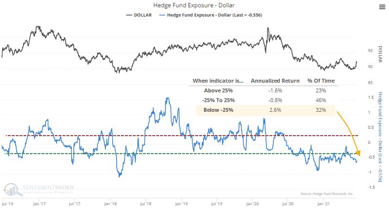 Hedge fund exposure to U.S. dollar