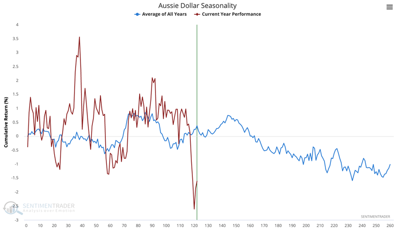 australian dollar seasonality