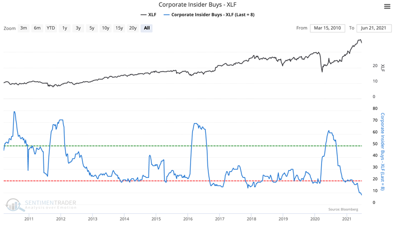 xlf financial corporate insider buy sell ratio