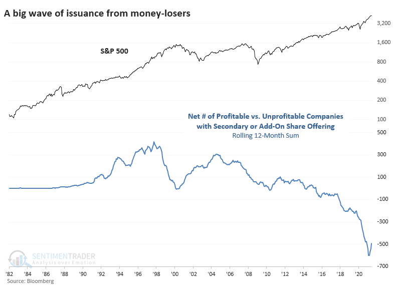 Secondary share issuance profitable and unprofitable companies