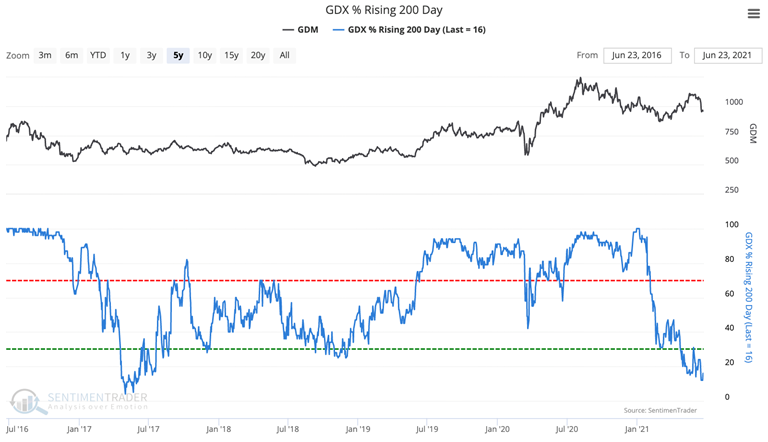 gdx gold miners members with rising 200 day average