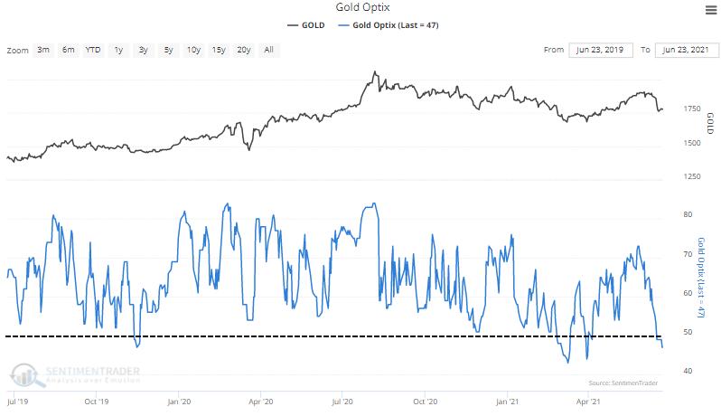 gold optimism index sentiment