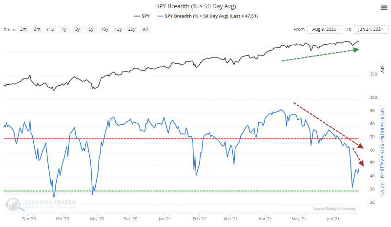Divergence with S&P 500 members above 50-day average