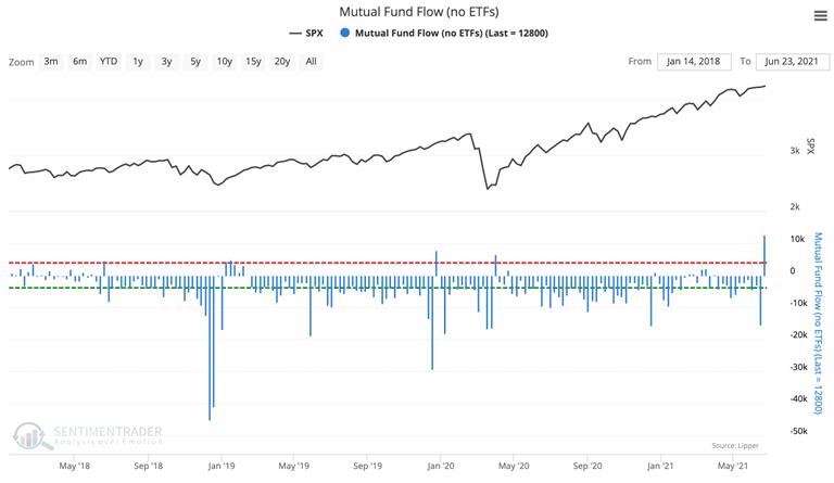 mutual fund flow