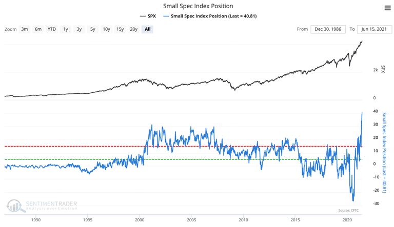 small speculator equity index position