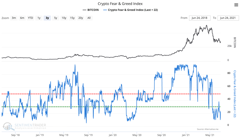 crypto fear & greed sentiment