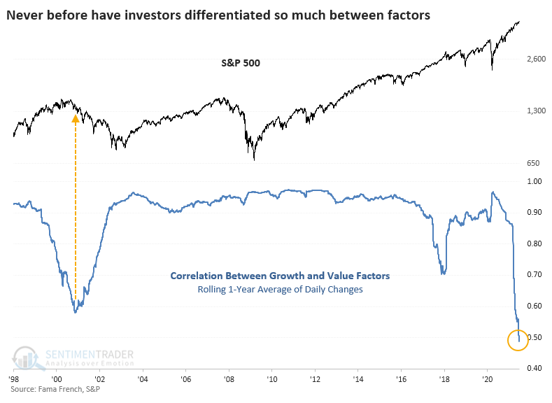 Correlation between growth and value