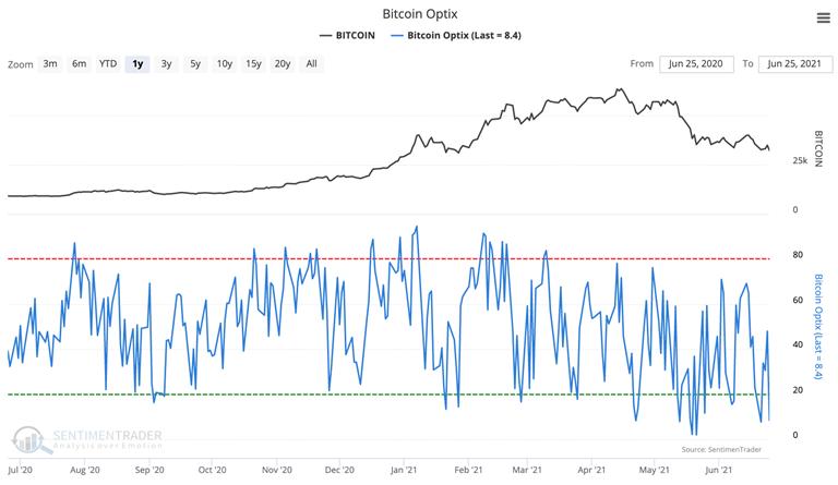 bitcoin optimism sentiment