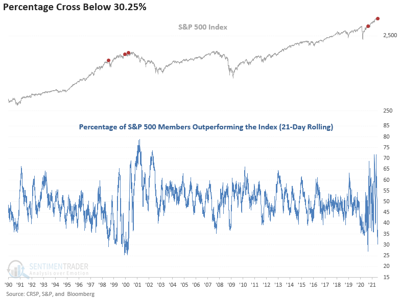 Percentage of S&P 500 members outperforming index