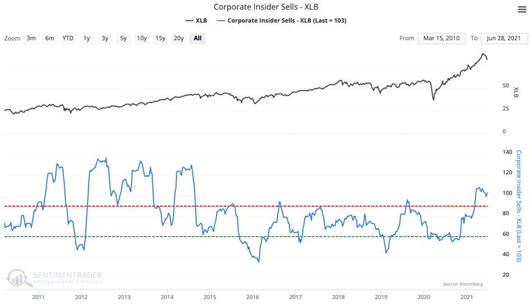 xlb materials corporate insider sales