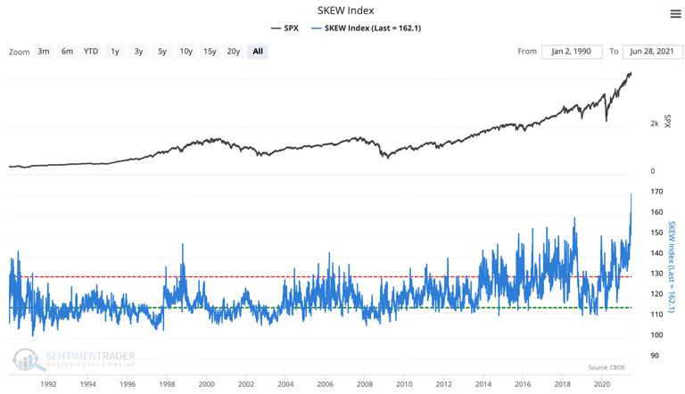 skew index