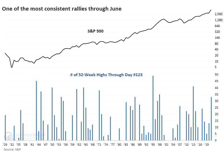 S&P 500 number of new highs