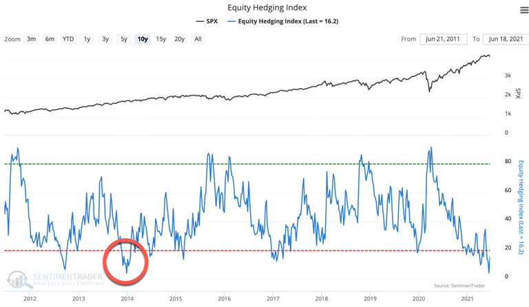 equity hedging index