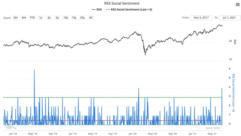 russia fund rsx social media sentiment