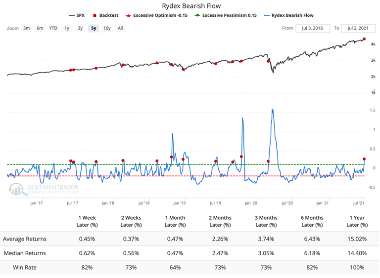 rydex bear fund flow