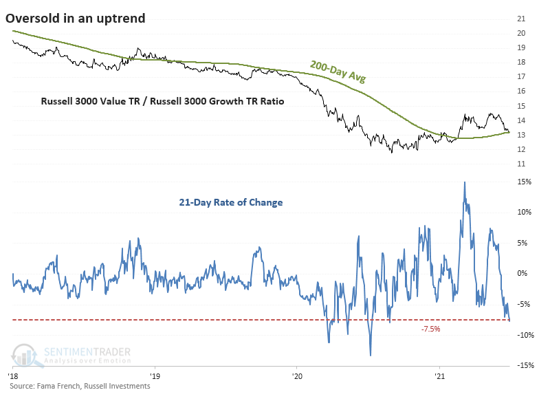 Value relative to Growth ratio