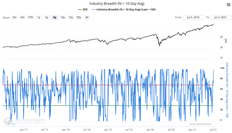 percentage of industries above their 10 day moving average