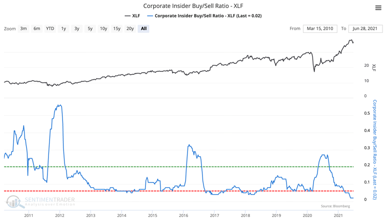 xlf financials corporate insider buy sell ratio
