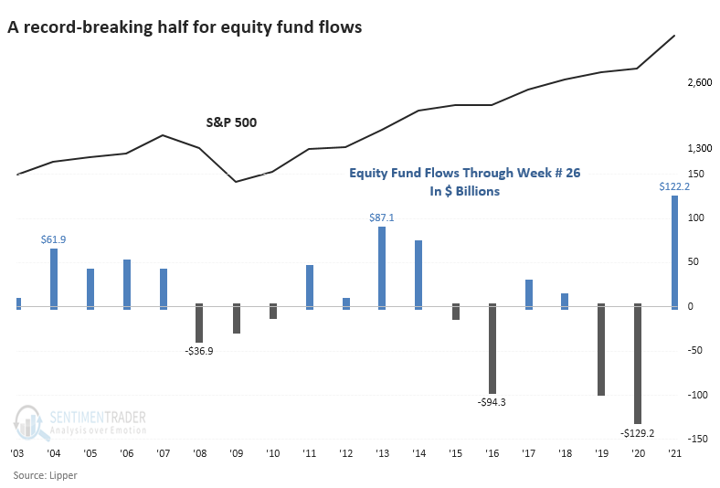 Equity fund flow through June