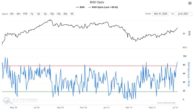 bnd bond market etf optimism index sentiment