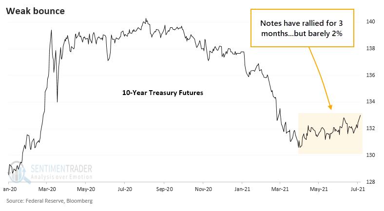 10 year Treasury futures rebound