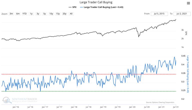 large trader call buying