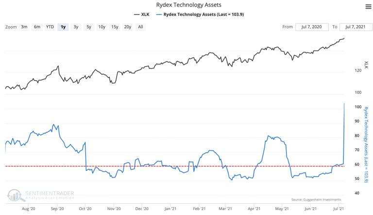 rydex technology mutual fund assets