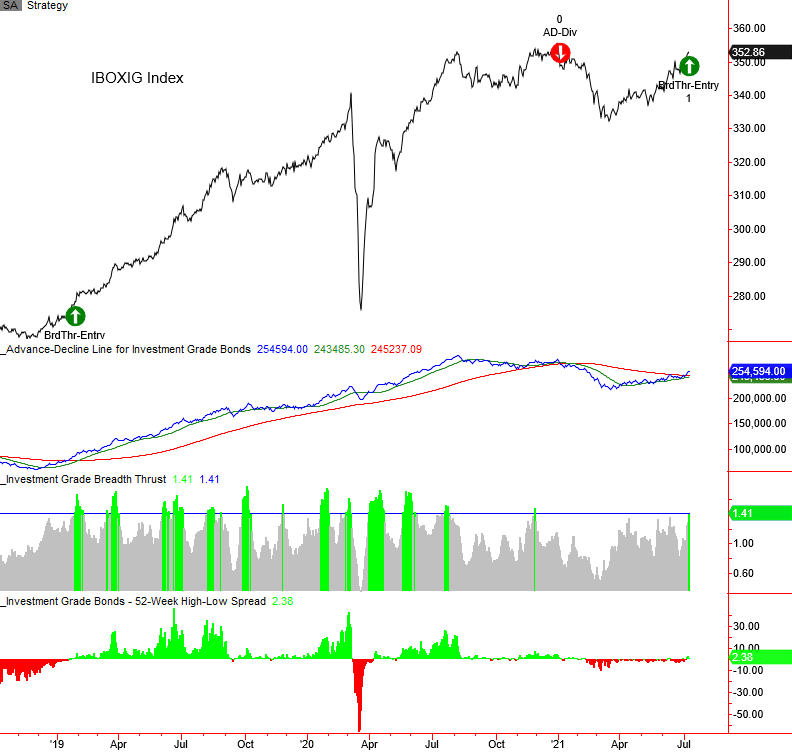 investment grade bond timing model