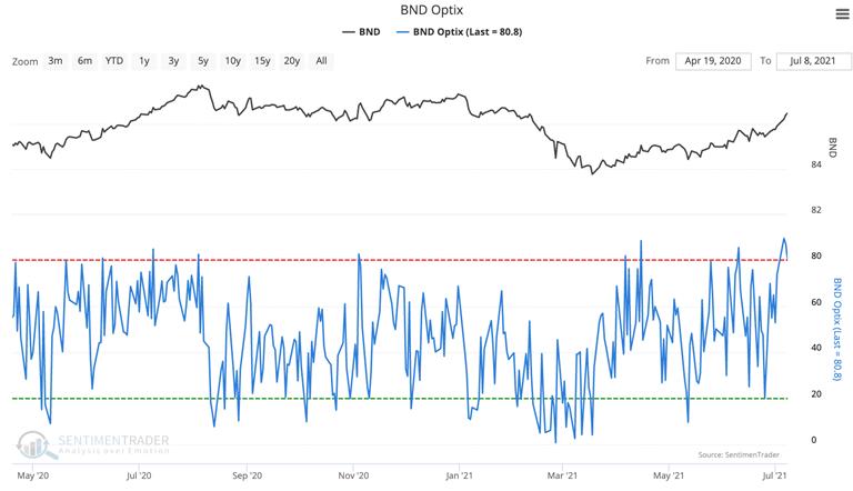 bnd bond market optimism