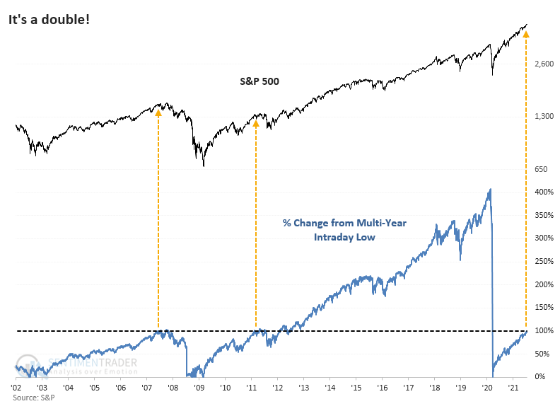 S&P 500 doubles from low