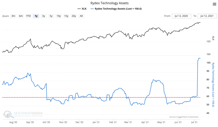 rydex technology fund assets