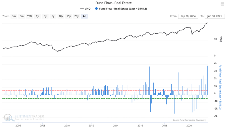 real estate etf fund flow