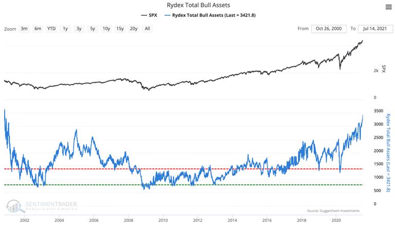 rydex total bull assets