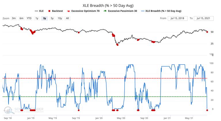 energy stocks xle above 50 day moving average