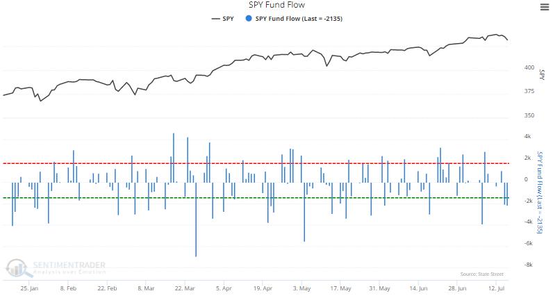 spy fund flow