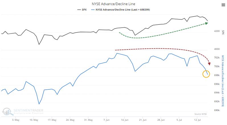 NYSE cumulative advance decline line