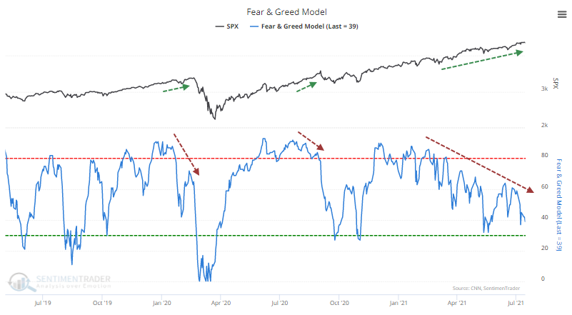 Fear & Greed model low while stocks high