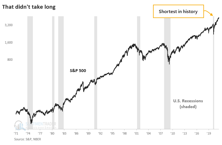 NBER recessions