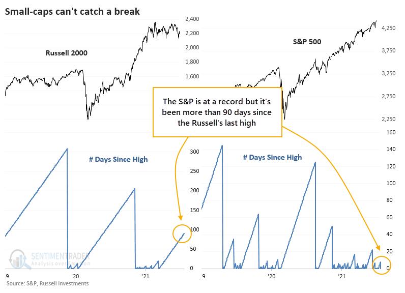 S&P 500 versus Russell 2000