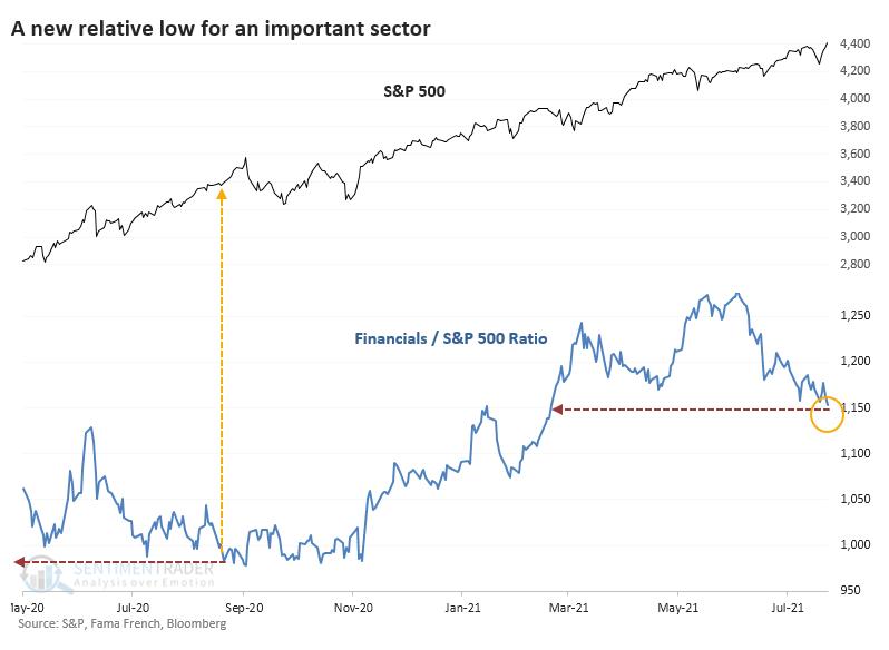 Financils versus S&P 500 ratio